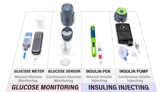 Insulin use monitoring has improved greatly over the years. Here is some of the equipment used in the past and present.