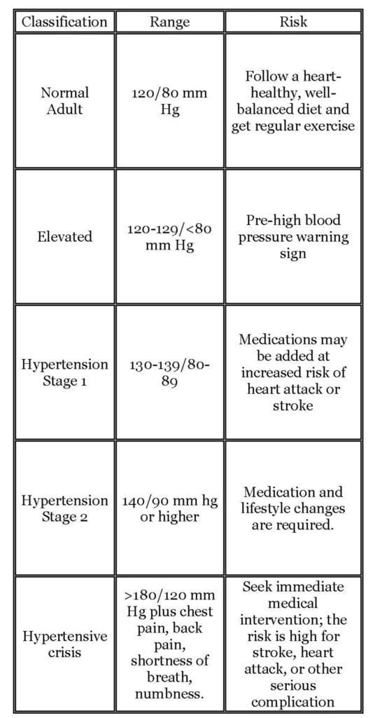 Vital Sign, Blood Pressure: Normal versus Patterns