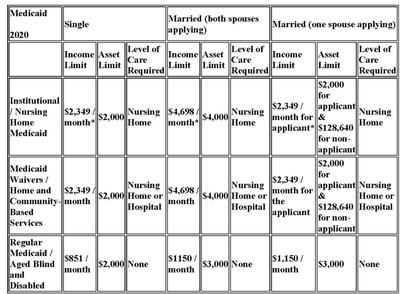 Medicaid Table